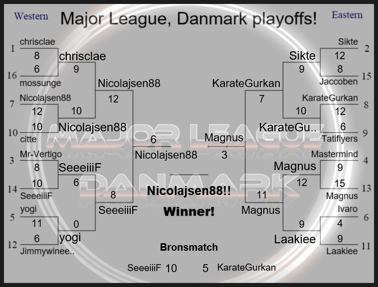Major League Danmark Resultat