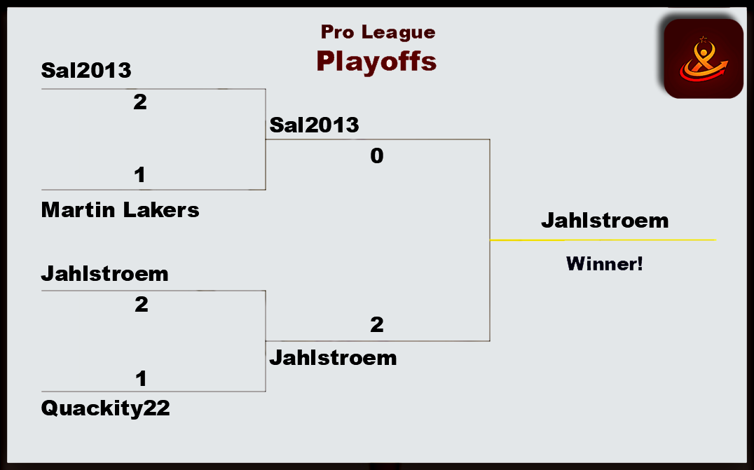 League Tournament playoff resultat