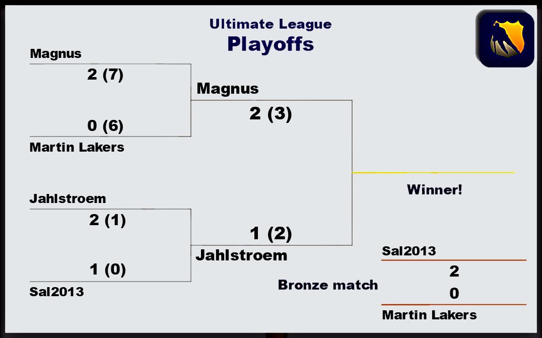 League Tournament playoff resultat