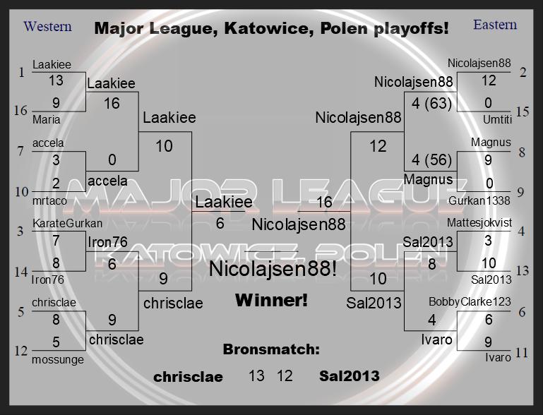 Major League, Katowice, Polen Resultat