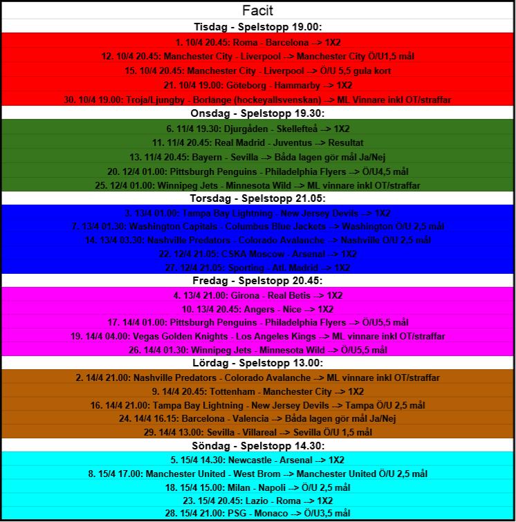 Bingovecka 10-15e april (Söndagens spelstopp – 14.30)
