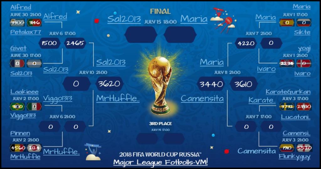 Major League Fotbolls-VM 2018 Final