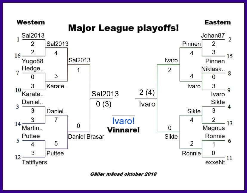 Major League – Vinnare